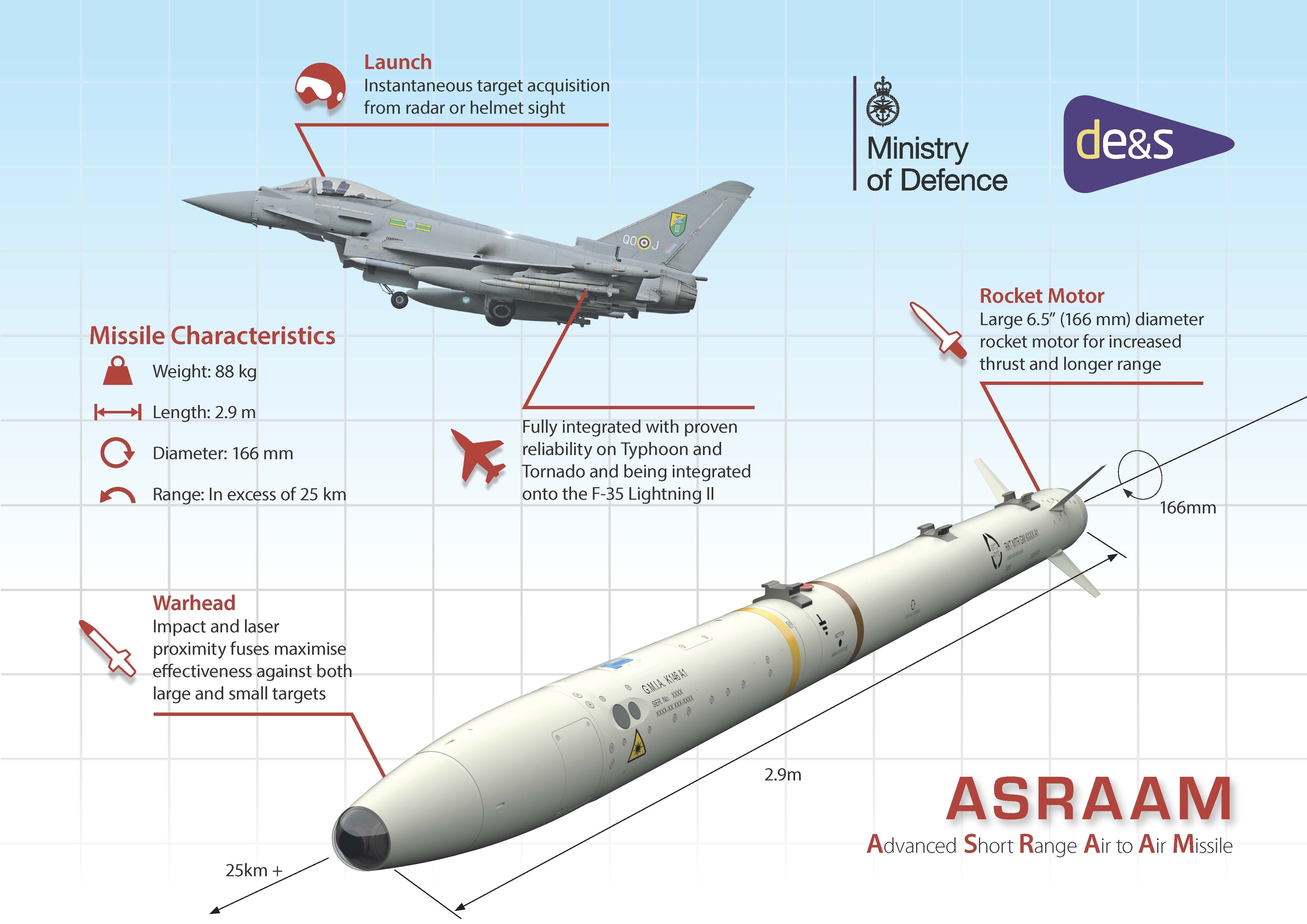 Infographic of the ASRAAM missile. The Ministry of Defence (MOD) has awarded a contract worth around £184 million to ensure the UK's new supersonic stealth combat aircraft will continue to be equipped with the latest air-to-air missile. Designed and manufactured in the UK, ASRAAM is an advanced heat-seeking weapon which will give Royal Air Force (RAF) and Royal Navy F-35B Lightning II pilots, operating from land and the UK's two new aircraft carriers, the ability to defeat current and future air adversaries. The new contract will see MBDA manufacture an additional stockpile of an updated version of the weapon, allowing F-35 combat jets to use the missile beyond 2022. Work to integrate the new missile onto the UK's F-35 fleet will be carried out under a separate contract.