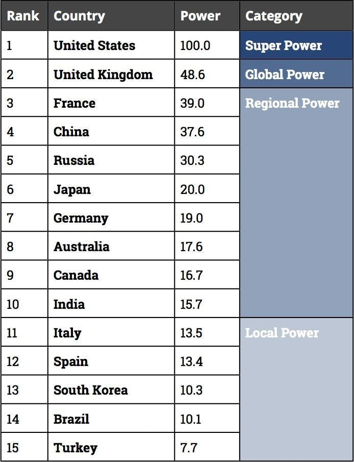 Study finds UK is second most powerful country in the world